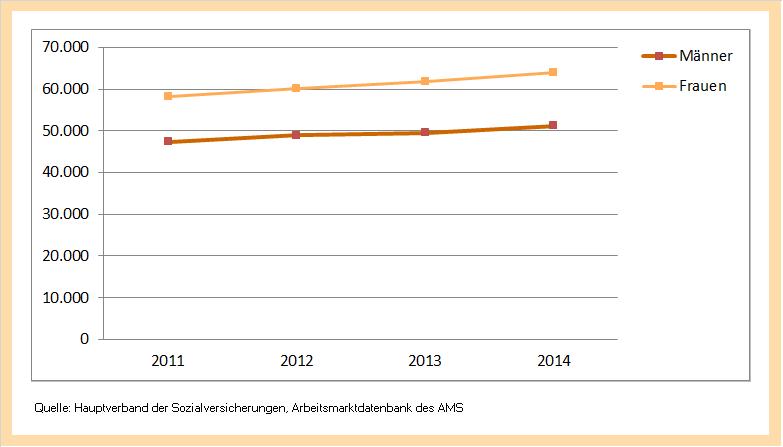 AMS-Qualifikations-Barometer - BERUFSBEREICH Wissenschaft, Bildung ...